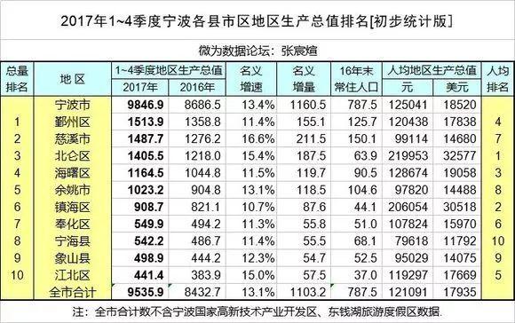温州各县gdp_今年GDP超6000亿元的城市盘点之二 江苏省徐州市和山东省潍坊市