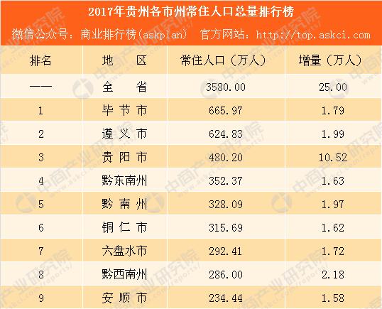 贵州城市人口排名_贵州各市州常住人口排名 贵阳仅排第三,第一竟是