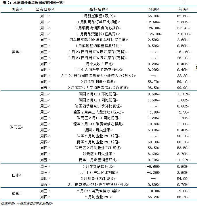 海外市场的修复行情还能持续多久?——大类资产配置周报18.02.12-1