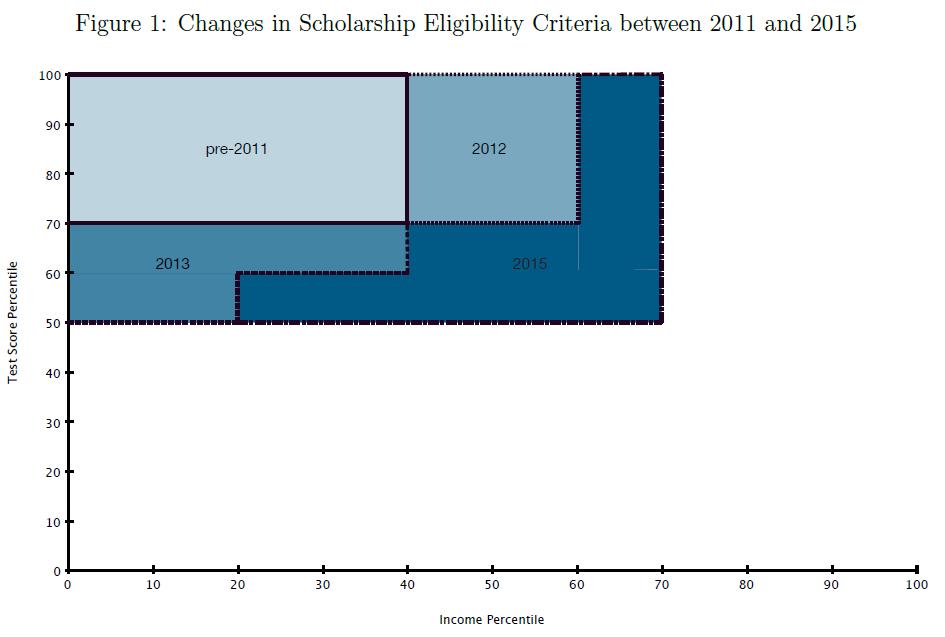 大学学费减免,反而可能伤害穷学生?   政见CNPolitics