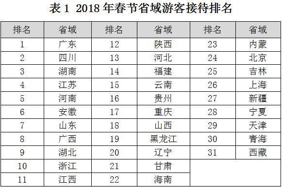 2018春节区域旅游,数广东省接待游客最多