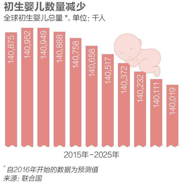 2018年人口普查人数_再见,宝贝儿:2018年全球新生人口将下降