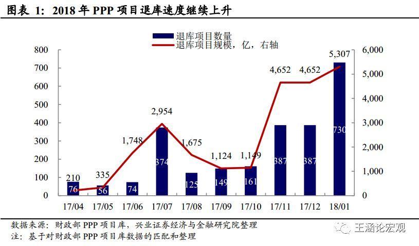 PPP项目退库加速的影响——2018年1月PPP大数据追踪