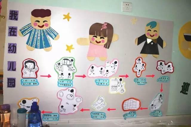 中国某幼儿园的一日流程图