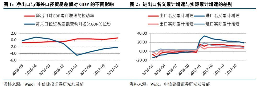四季度净出口改善为何未提振工业:对于支出法GDP中净出口贡献的拆解——【