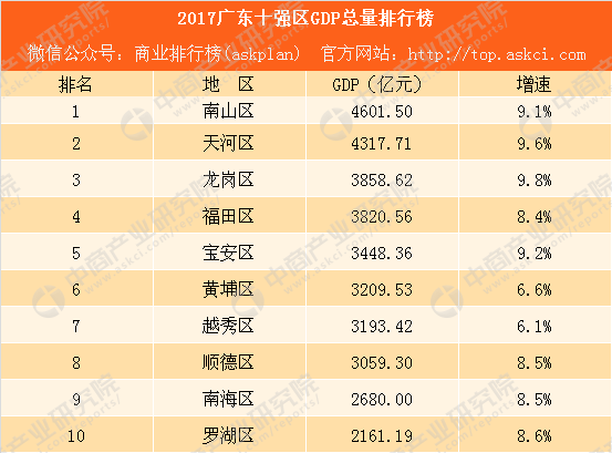 广东gdp十强区_2020广东21市gdp