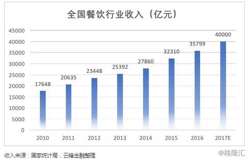坐拥四万亿市场的中国餐饮行业,为何出不了一家千亿龙头?