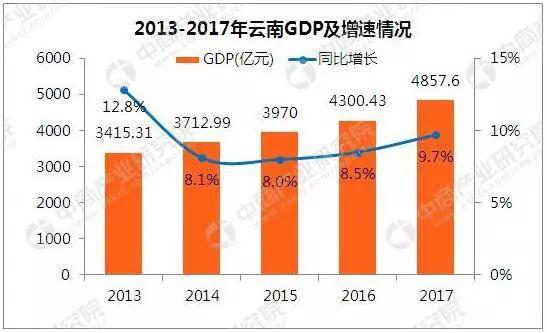 云南gdp总量_云南省GDP总量在全国排第几