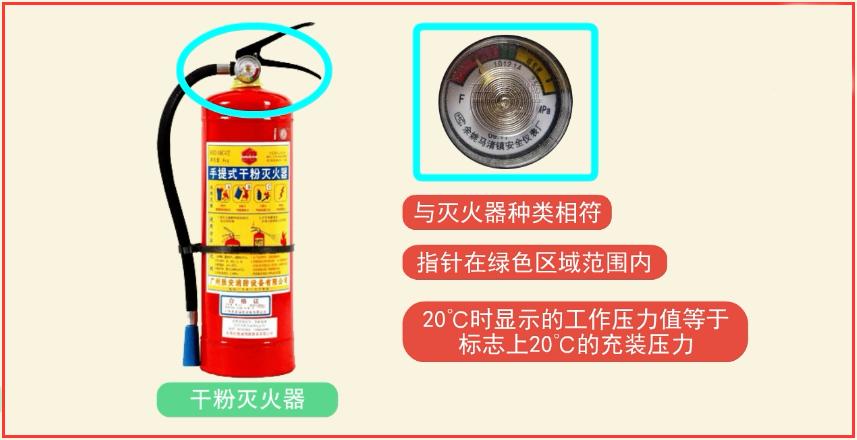 经检查,压力指示器的种类与灭火器种类相符,其指针在绿色区域范围内;压力指示器20℃时显示的工作压力值与灭火器标志上标注的20℃的充装压力相同.