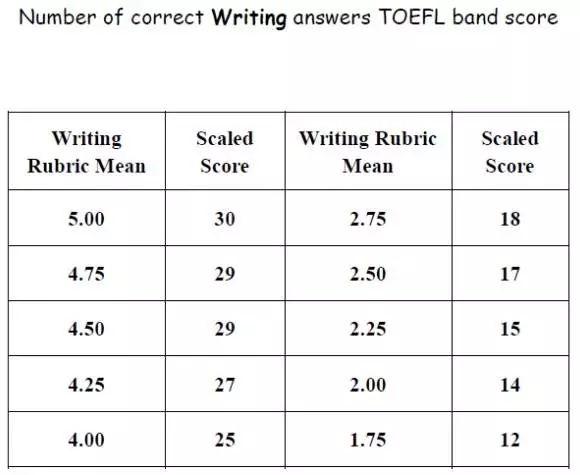 2018年托福考试时间安排及最新评分标准图4