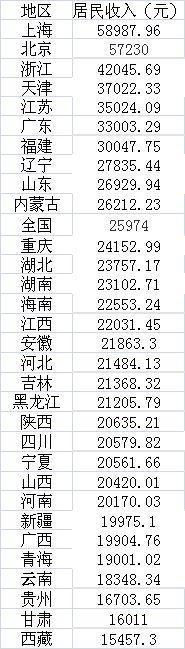 2017黑龙江人均gdp_美国各州2017年GDP与人均GDP排名附中国各省GDP排名数据