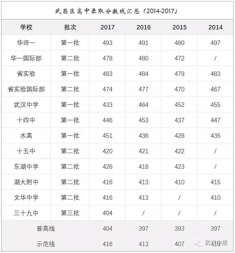 武汉武昌区高中排行榜,你的饮料适合上哪一所?sw117药了中生分数喝女高的媚图片
