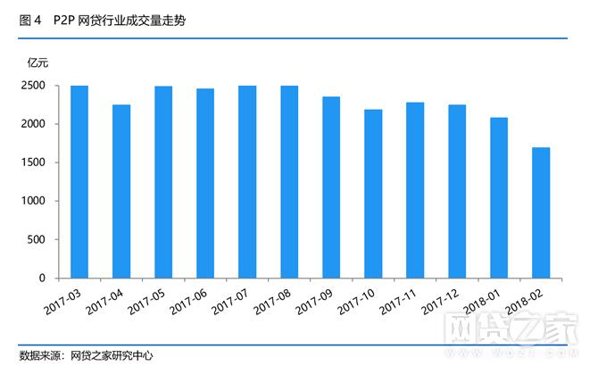"""陈晓俊在报告中指出,成交量下降幅度较大主要受""""春节""""小长假影响,此期间不少平台甚至暂停发标,从而导致本月成交量大幅下降。"""