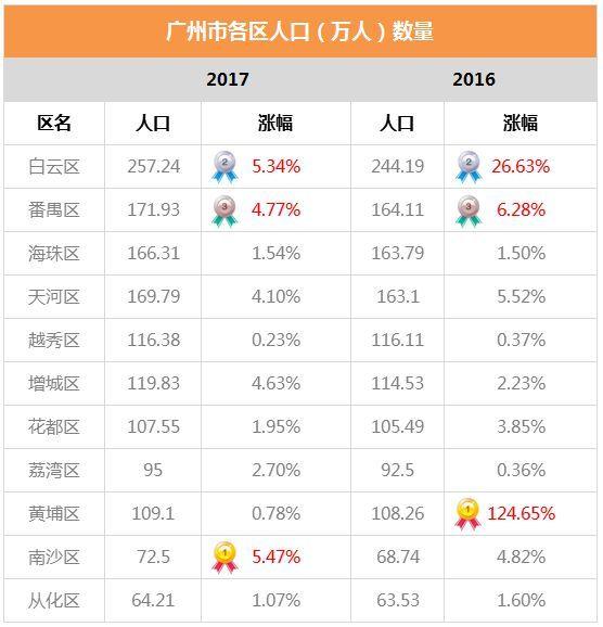 邯郸市各区人口及其gdp_邯郸市各区县 魏县人口最多,武安市面积最大GDP第一