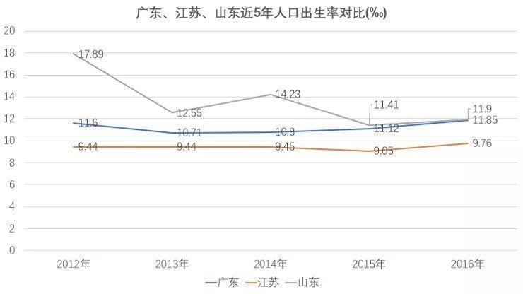 2019菏泽人口出生率_菏泽人口分布图