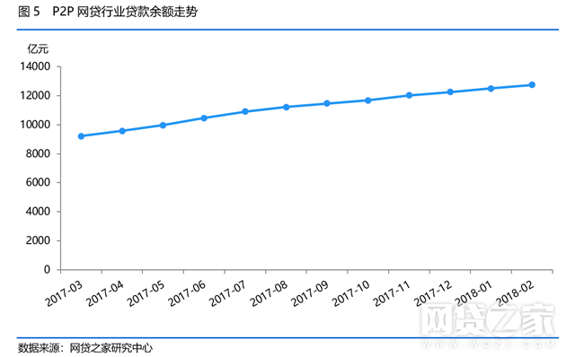 具体从各省市分布看,北京、上海、广东三省市贷款余额分别为4584.16亿元、3369.56亿元、2359.13亿元,三地占全国P2P网贷行业贷款余额的比例达到了80.97%。