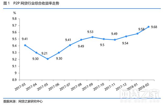 月报选取900家平台作为样本,总体来看本月收益率上升平台数量要低于下降平台数量。