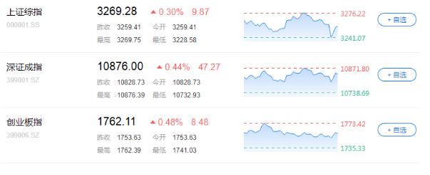 A股低开高走,沪指开盘跌0.75%后持续拉升