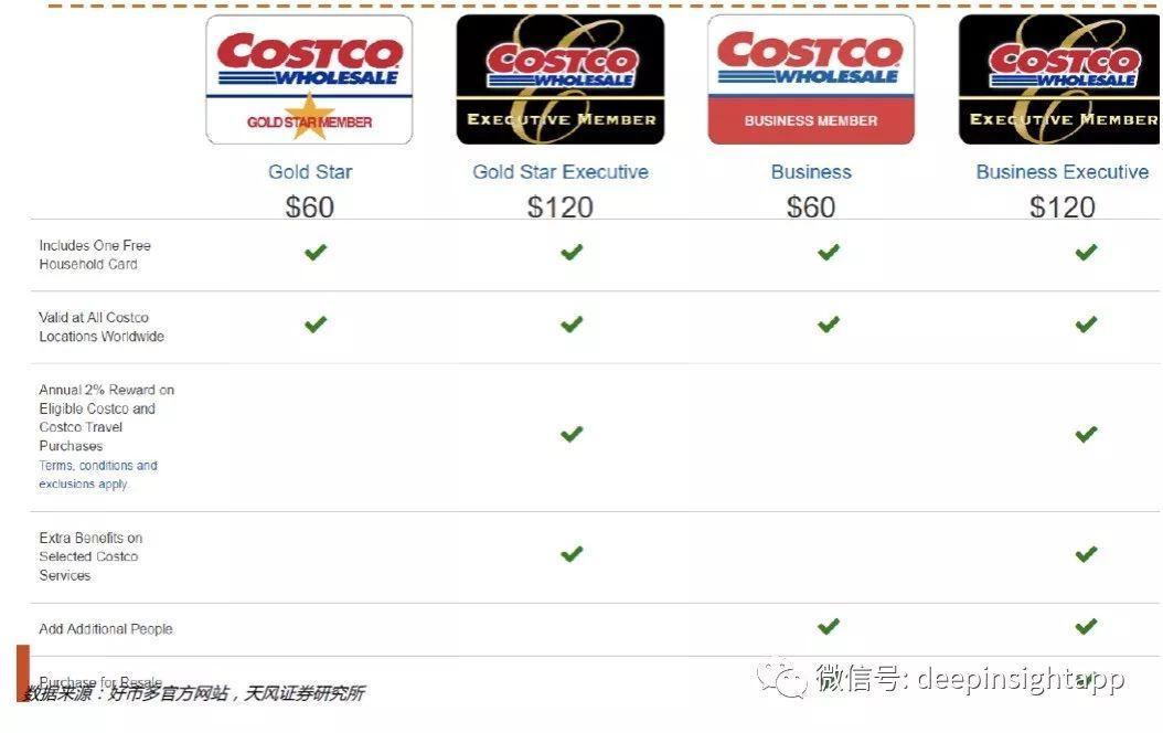 傲视电商,为什么是Costco?