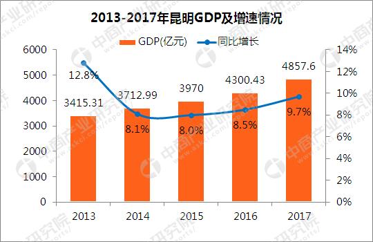 巴彦淖尔市各县gdp排名_2018海南各市县区GDP排名 各城市经济排名 表(2)