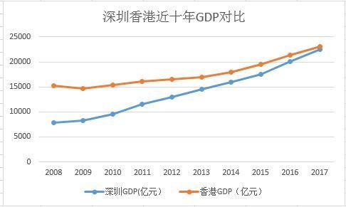 gdp换算_2014年22省份主动降低GDP增速 京沪两地垫底