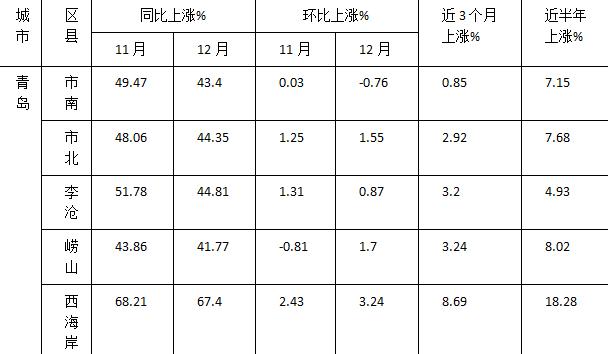 青岛10区市最新房价出炉!一年