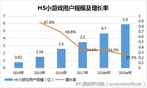 在2015年,国内H5小游戏的数量已经达到3191款,用户规模也已达到1.54亿人次,同比增长87.8%。这一年H5游戏依然以轻量型为主,休闲益智类游戏约占总游戏的七成左右。