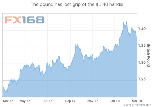 """欧元和英镑即将遭遇""""滑铁卢""""?本周这三大事件令多头不寒而栗"""