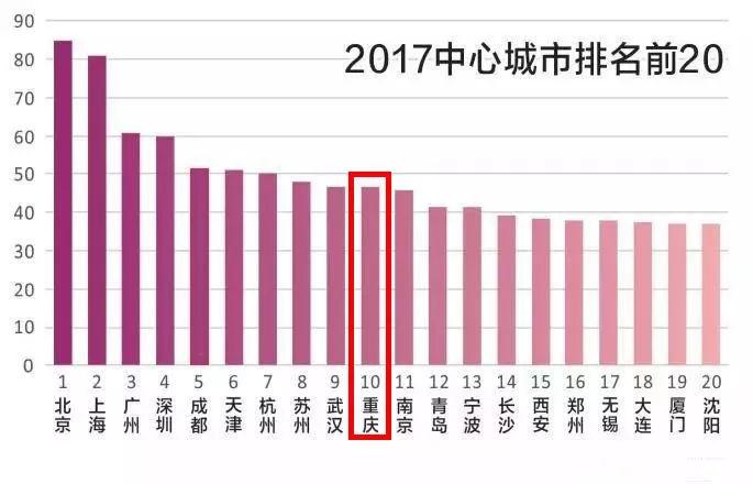 重庆的人口有多少_重庆人口大数据揭秘 中心城区首次破千万,老龄化程度全国