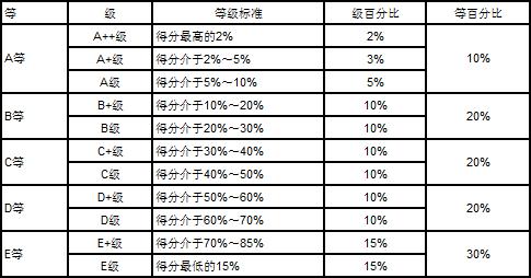 本科毕业生就业质量指标用排行榜加等级标识,等级标准如下