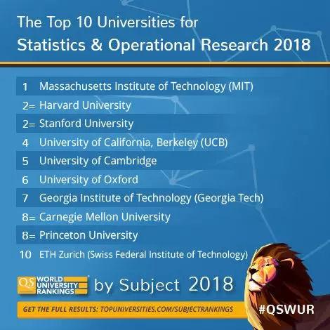 《QS世界大学排名》公布2018年5学科48专业排名