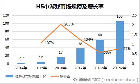 速途研究院:2017年国内H5小游戏市场研究报告