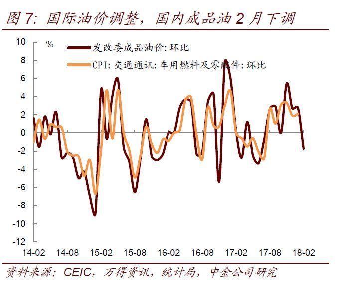 2月经济数据预测_1 2月经济数据预测