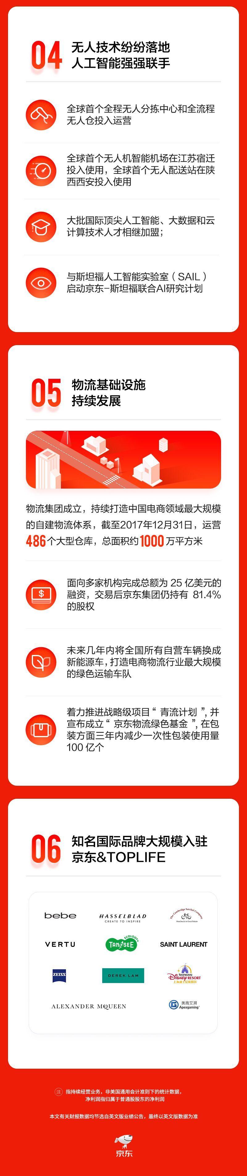 京东发布2017年年报,互联网的江湖,现在叫BATJ!