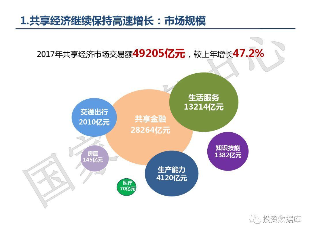 2018中国共享经济总量_2015中国年经济总量