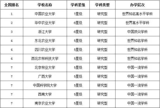 南京林业大学排名_南京林业大学