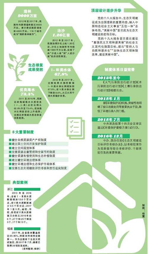 生态文明建设:和谐共生 美丽中国