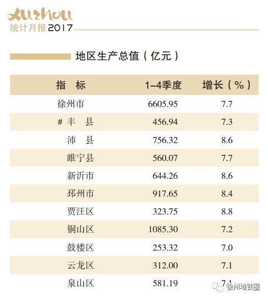徐州gdp排名_全国GDP30强出炉 徐州排名