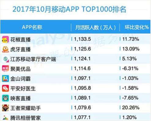艾媒:用户活跃占比、增长率居首花椒领跑2018年直播行业