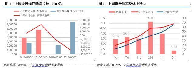 【中信建投利率债券】债券市场吃不了热豆腐