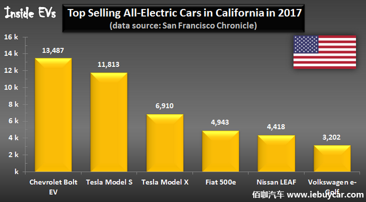 2017年雪佛兰Bolt加州电动车销量超过Model S