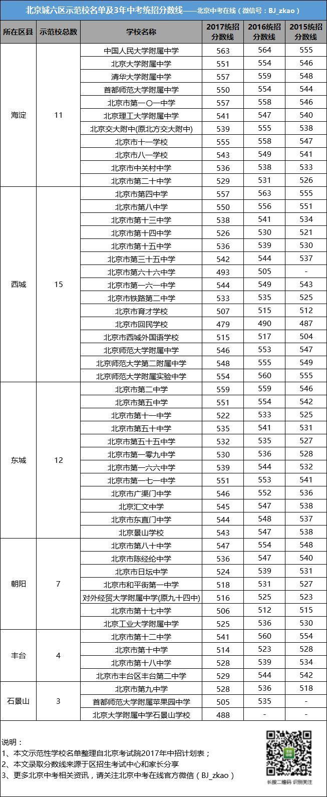 2013年北京中考录取分数线_独家丨2018北京中考择校指南,附最受家长关注的学校名单、录取 ...