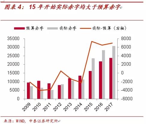 扬州经开区gdp下降_肖捷 中国积极财政政策的方向没有变