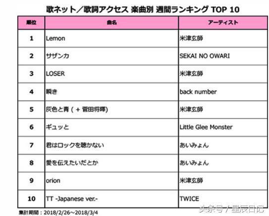 歌词搜索排行榜:米津玄师《lemon》连续三周称霸