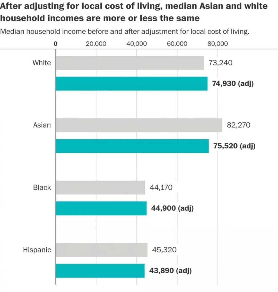 """所谓""""亚裔优势"""",实际上是错觉:多住在生活成本高的地区"""