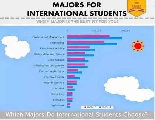 美国研究生申请人数最多的五大专业!毕业前景如何?