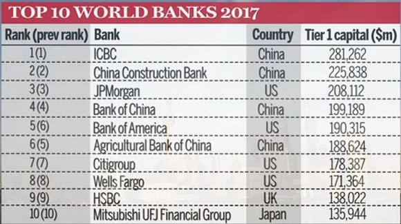 2019世界银行排行榜_2017年世界银行排名 附详细榜单