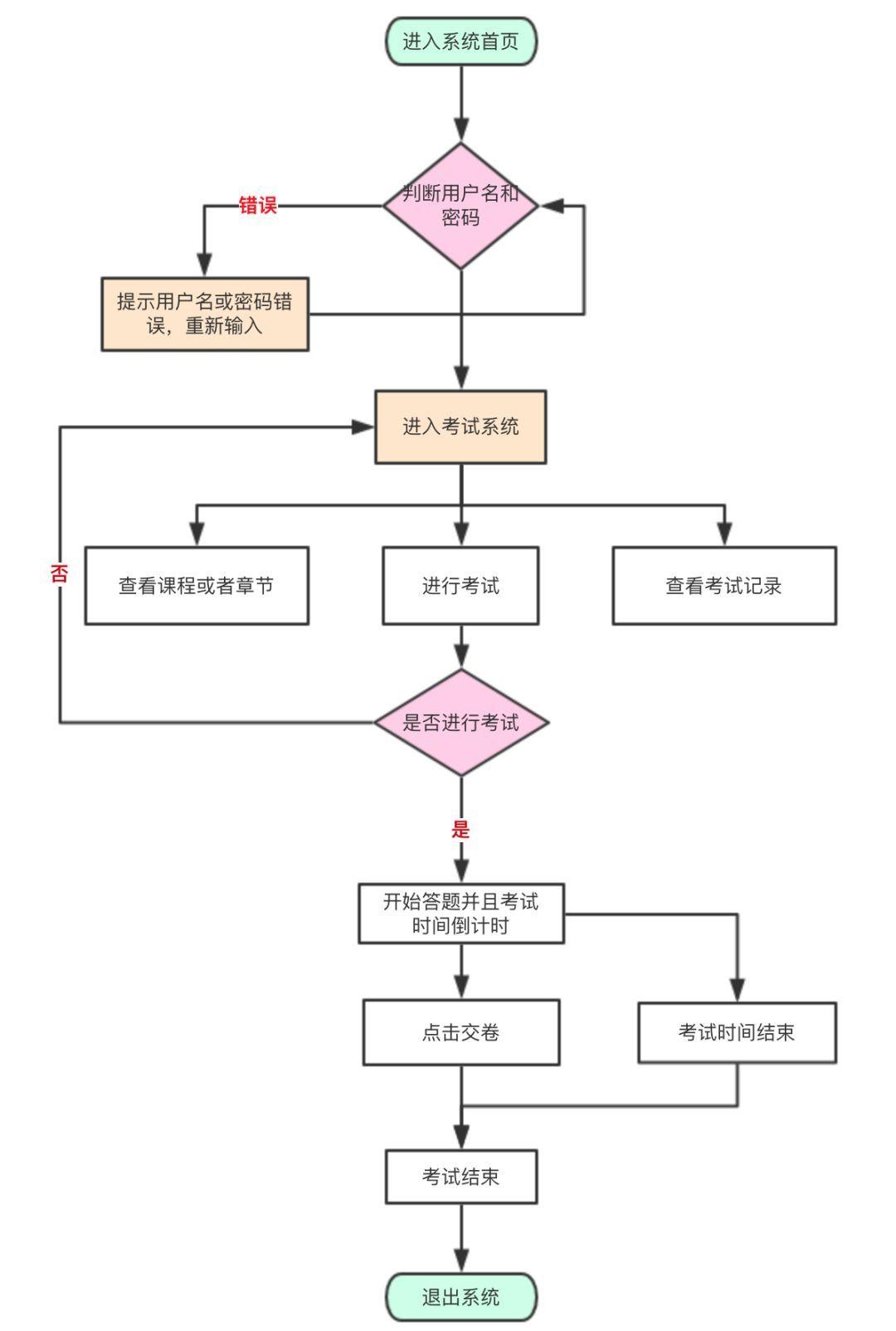 """连设计图都不会画,你还想做""""系统架构师""""?图片"""