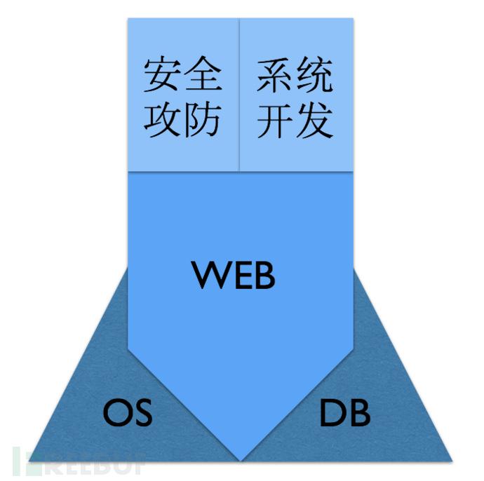 Web安全学习:如何自我定位与制定学习计划