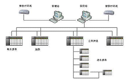 工业生产监控系统开发